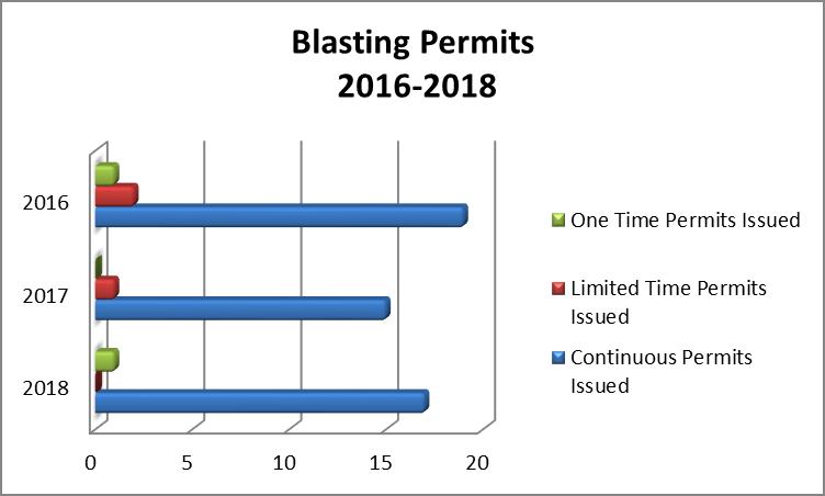 blasting permits