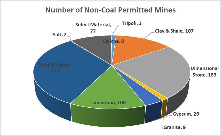 number of non coal permitted mines