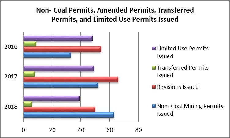 permits graph