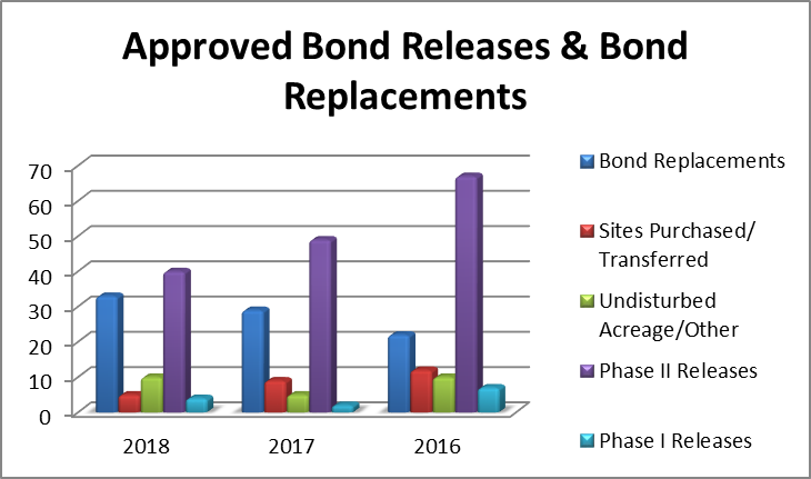 bond releases and bond replacements