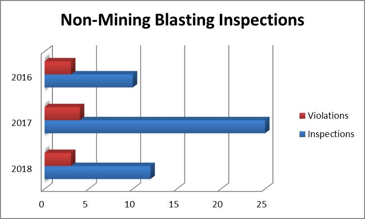 blasting inspections