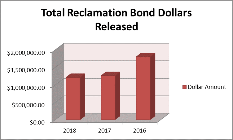 total reclamation bond dollars