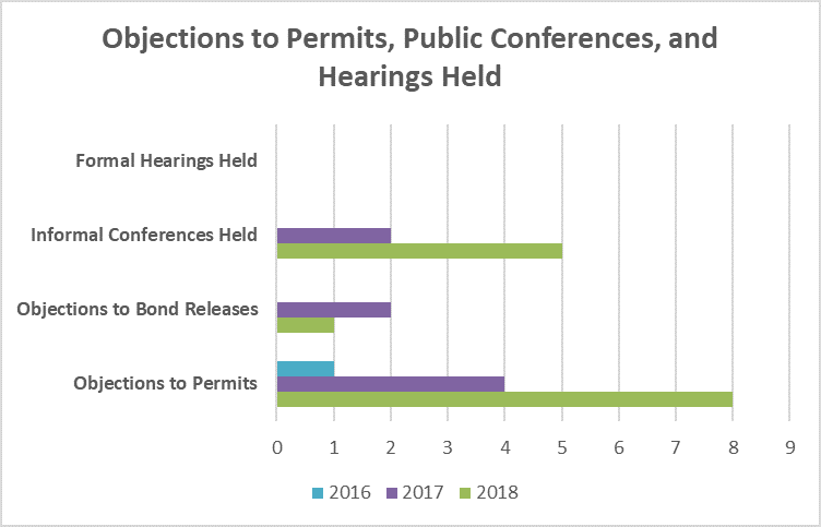 objections to permits public conferences and hearings