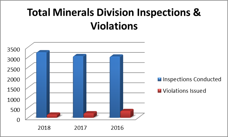 total minerals division inspections and violations