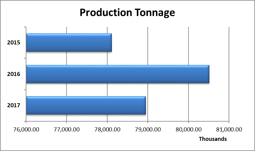 production tonnage