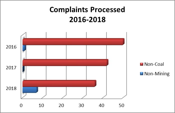 complaints processed